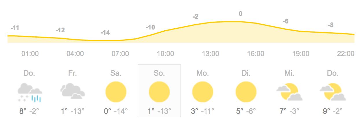Wetteraussichten Tirana aus Google